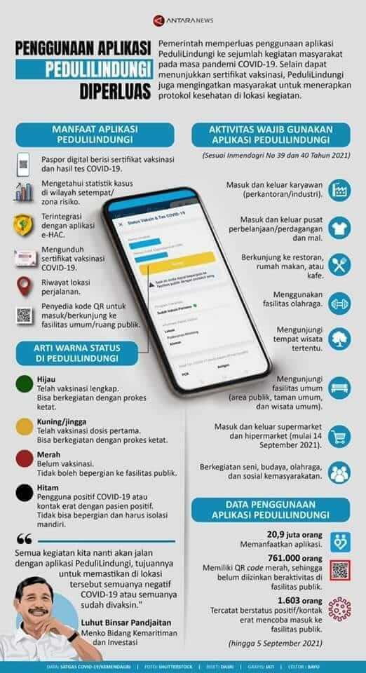 Mengenal Aplikasi Peduli Lindungi